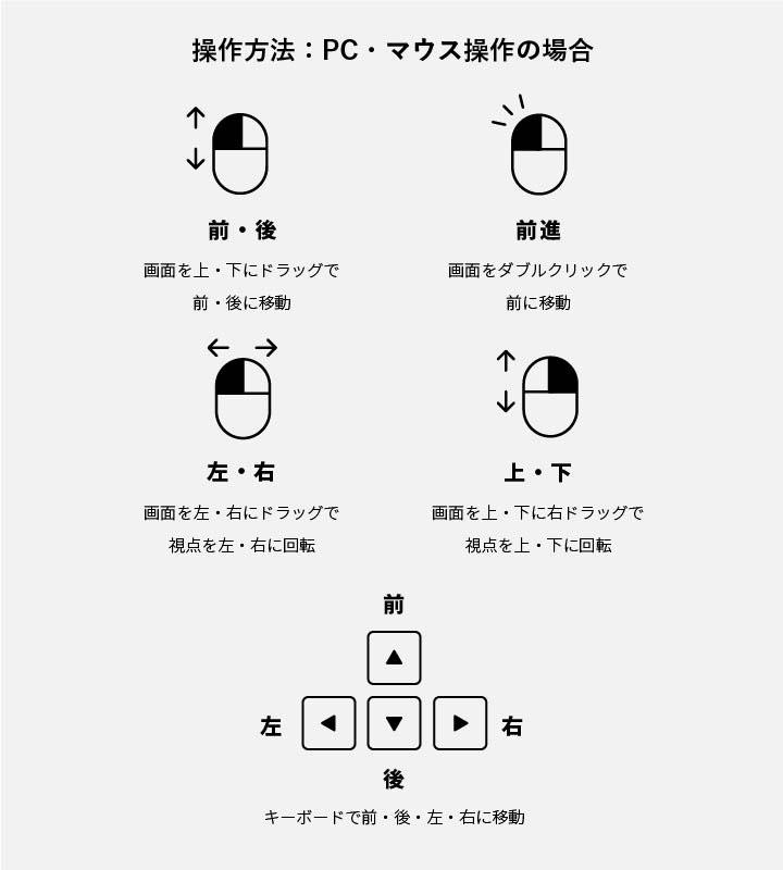 ギャラリスト3D操作方法:PC・マウス操作の場合